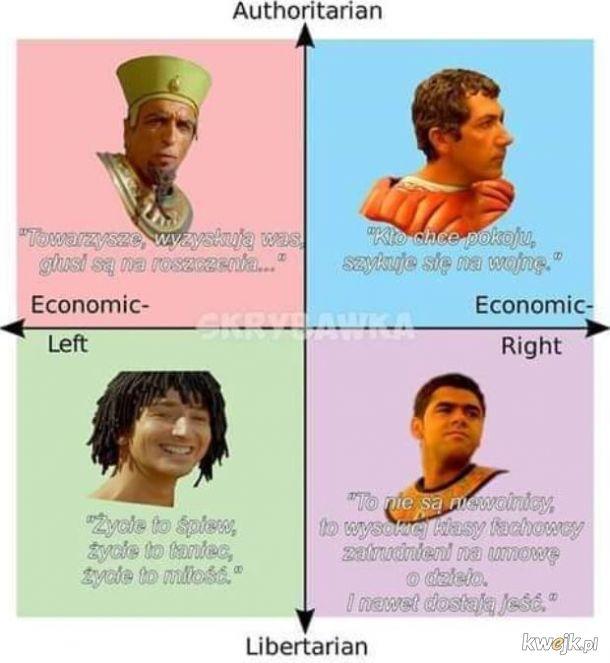 Polityczne spektrum