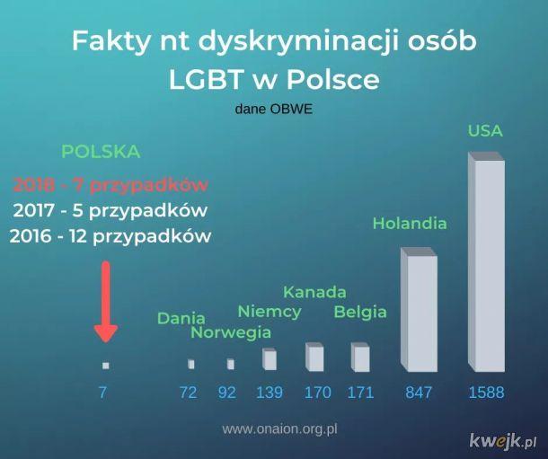 A niby w Polsce tak źle...