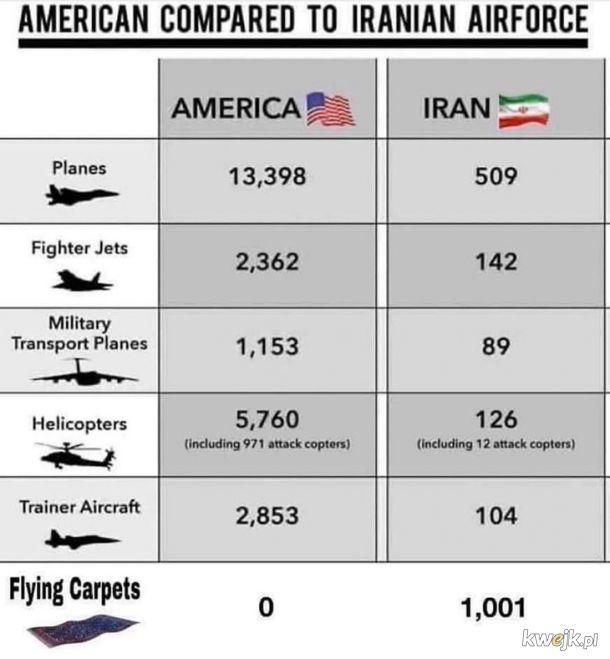 Porównanie sił militarnych USA i Iranu
