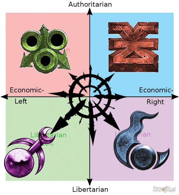 Kompas warhammerowy