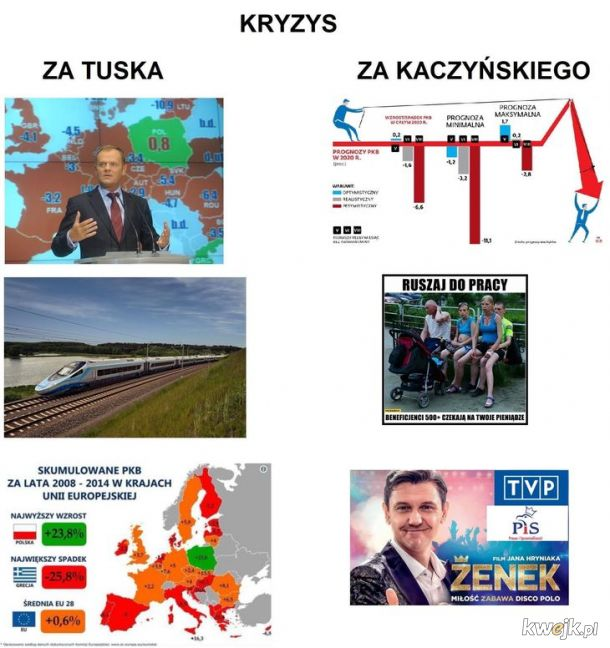 2 typy kryzysu w Polsce