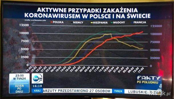 To niezły wykres