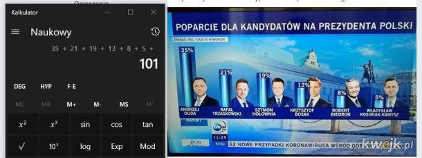 """TVN się chyba uparł aby przebić w """"wiarygodności"""" TVP"""