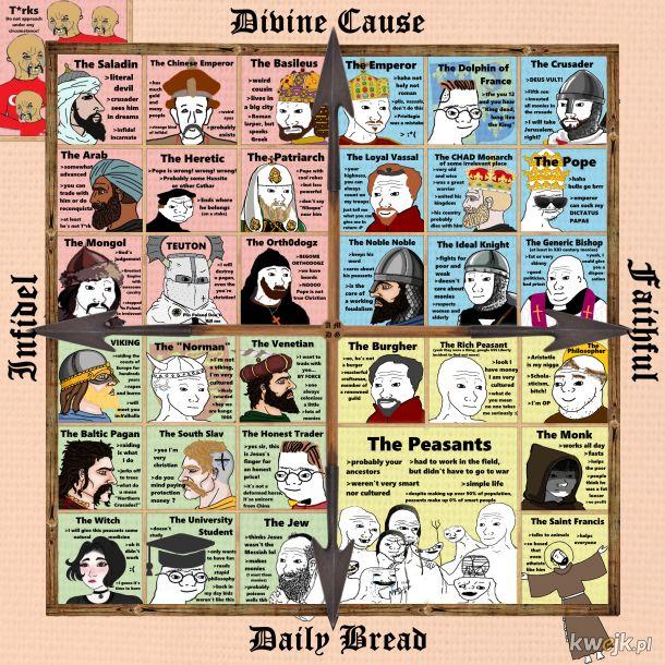 Średniowieczny kompas polityczny
