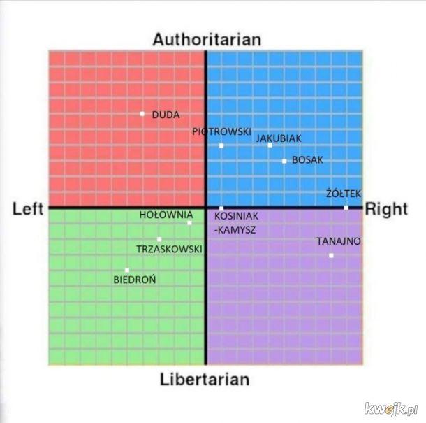 Kompas wyborczy
