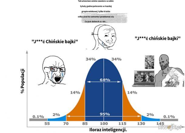 Wykres.