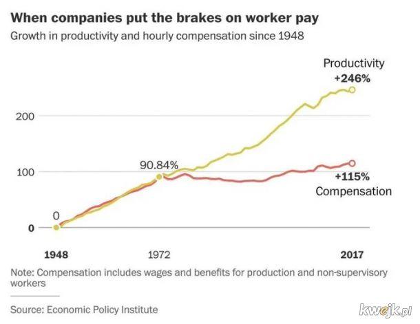 Dysproporcje miedzy wydajnoscia a wynagrodzeniem pracownika przed i po zniesieniu standardu zlota