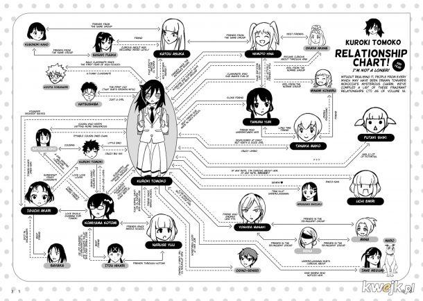 Ta manga zaczęła sie z jedną samotną dziewczyną a teraz nie wiem kto jest kim!!
