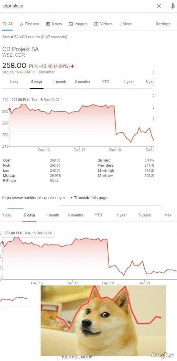 Ten wykres to mem