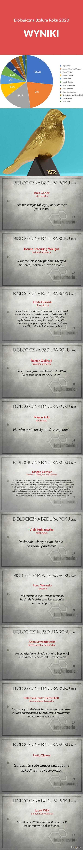 Biologiczna Bzdura Roku 2020 - Wyniki