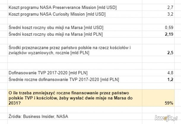 Możemy wysłać dwie misje na Marsa, ale po co? Komu to potrzebne? A dlaczego?