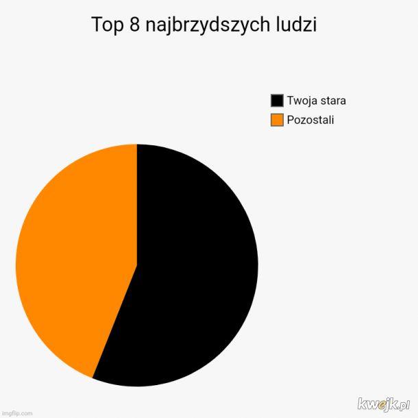 Pomimo tego, iż stanowi ~13% osób na liście stanowi 56% listy