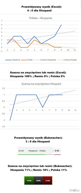 Kto wygra Excel czy Bukmacher - bo wychodzi, że nie Polska...