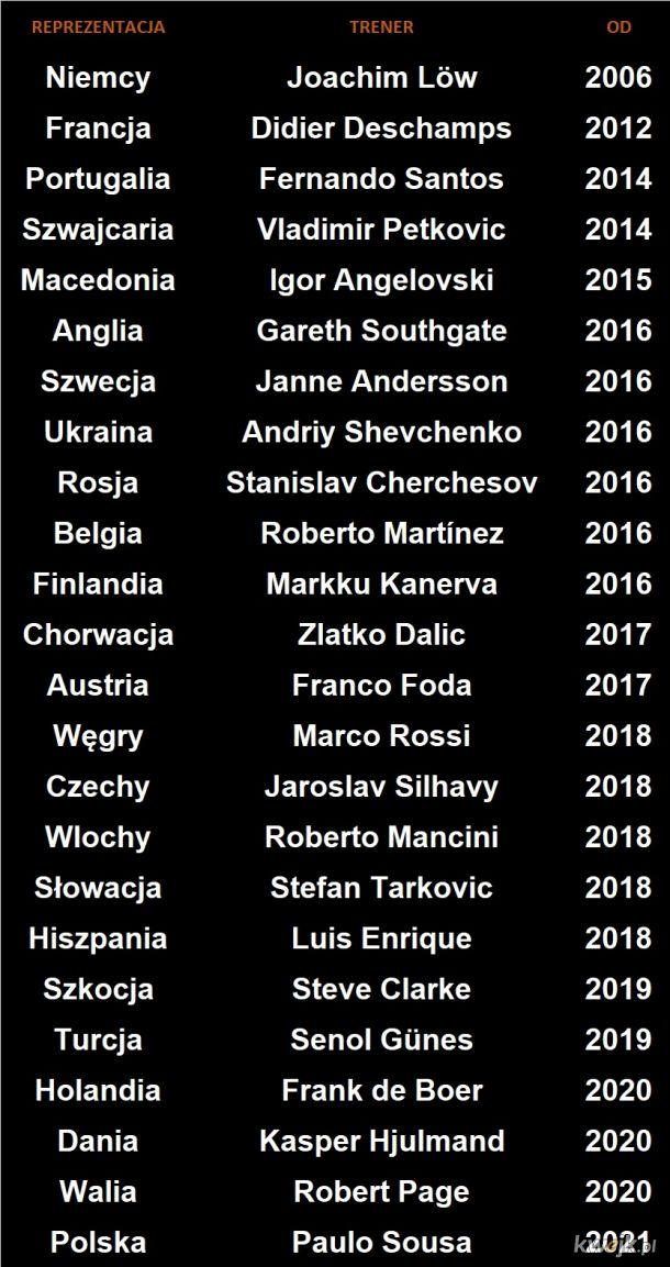 Euro 2021 - trenerzy