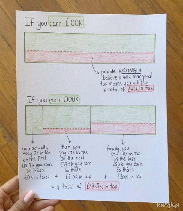 Czytelne zilustrowanie jak działają progi podatkowe