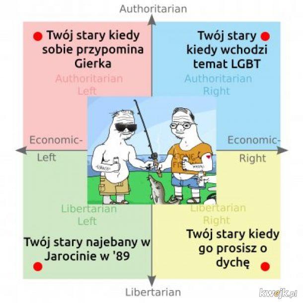 Twój stary kompas polityczny