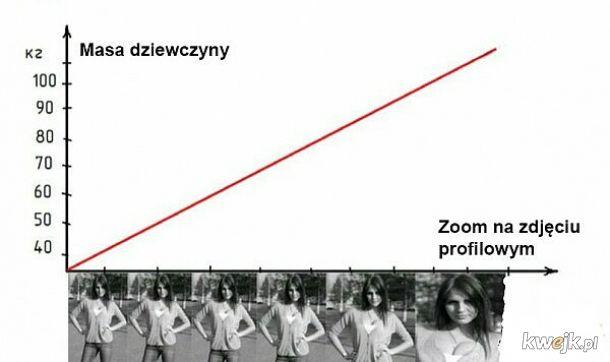 Pierwsze prawo Zuckerberga. Zoom foty profilowej jest wprost proporcjonalny do osobniczej masy komórek lipidowych.