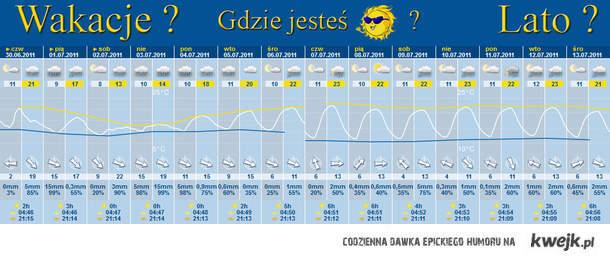 Tegoroczna prognoza pogody na wakacje