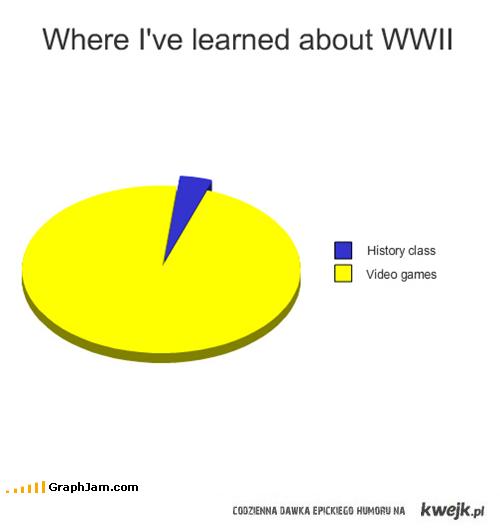 2WŚ Wykres