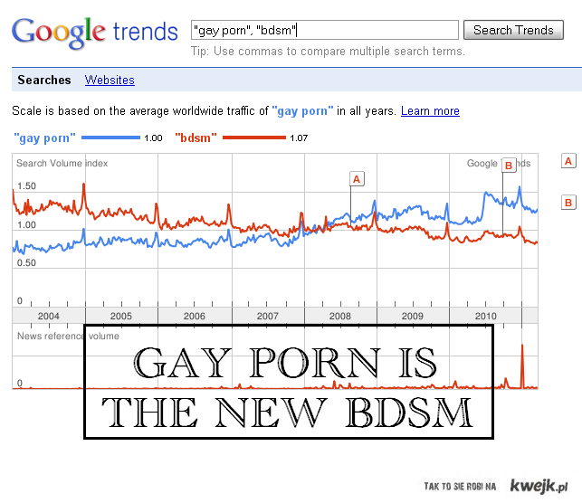 gay porn is the new bdsm