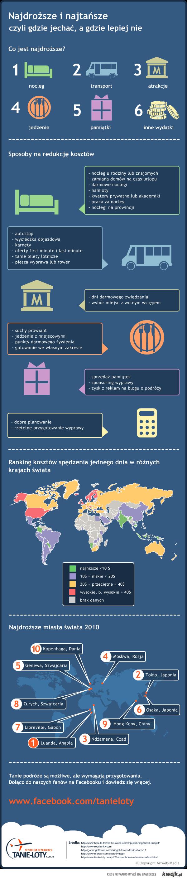 Najdroższe i najtańsze kraje - infografika