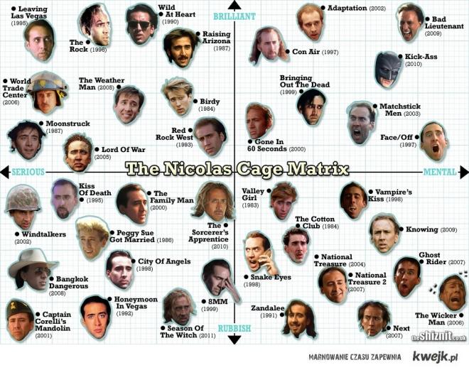 Role Nicolasa Cage'a z innego punktu widzenia
