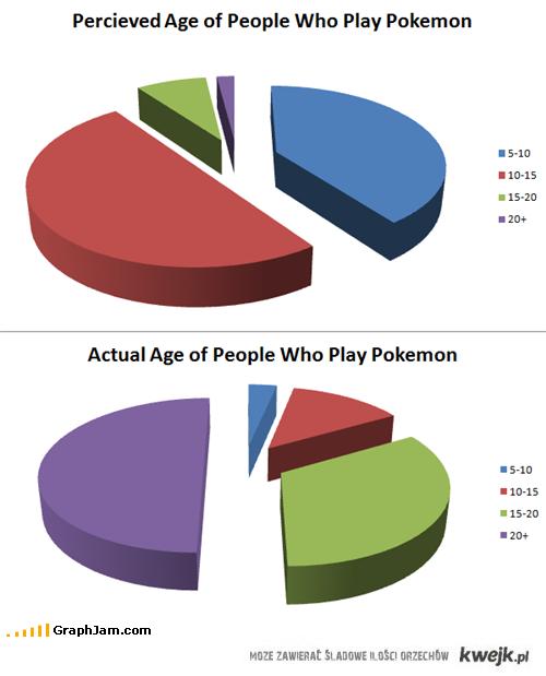 kto gra w pokemony