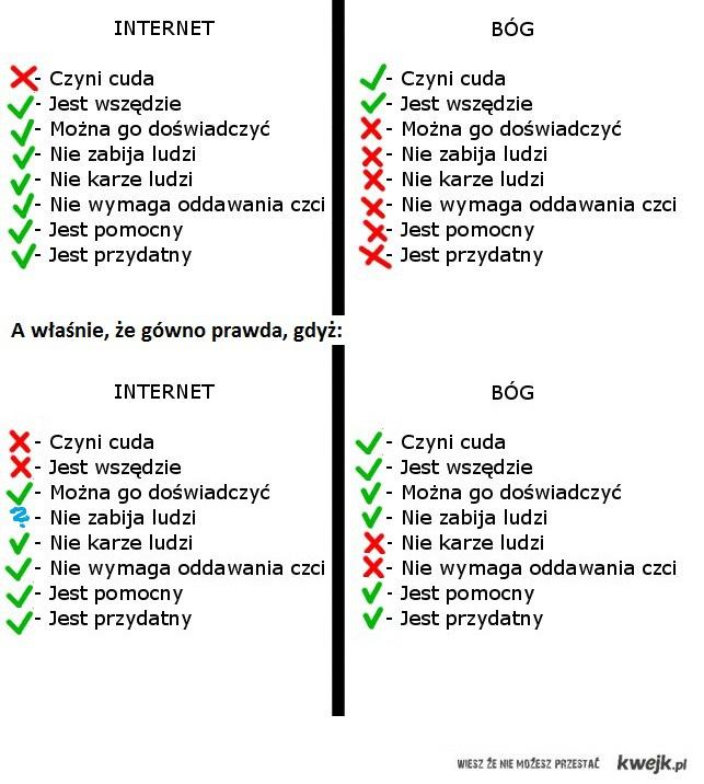 Prawdziwy Bóg vs internet