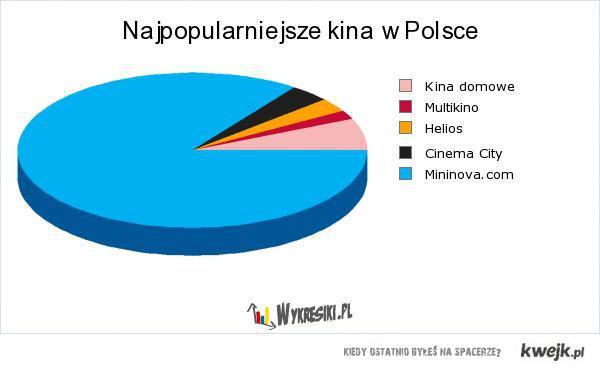 kina w Polsce