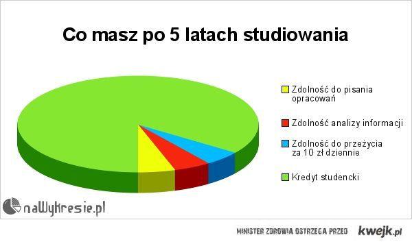 Studia nasze Polskie