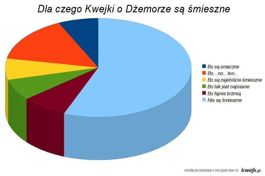 DŻEMOR wykres