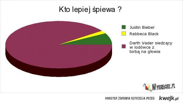 Kto lepiej śpiewa?