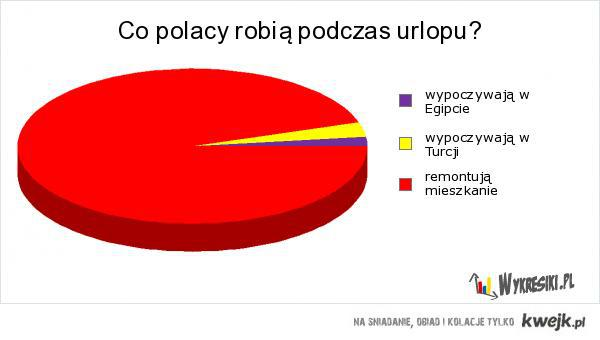 Urlop Polaków