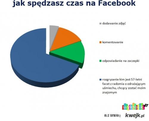 Jak spędzasz czas na facebook'u ?