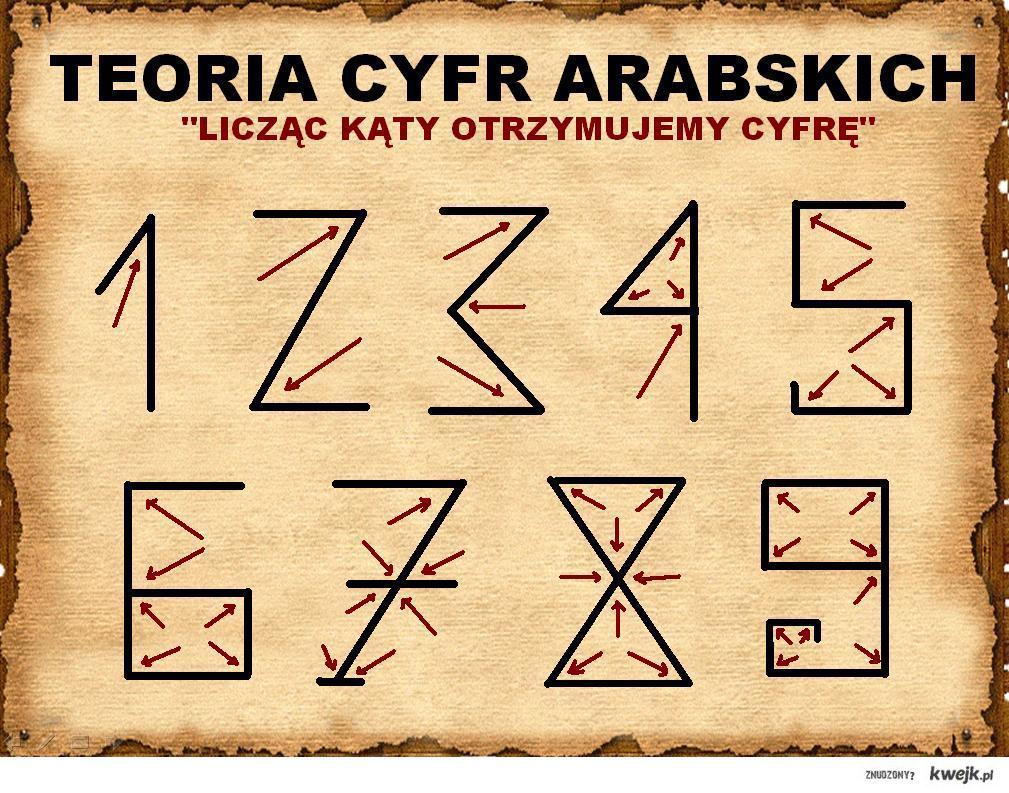 Teoria Cyfr Arabskich