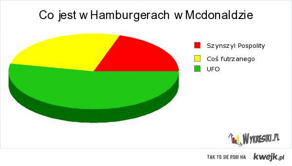 hamburgery w mcdonaldsie