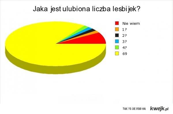 Ulubiona liczba lesbijek