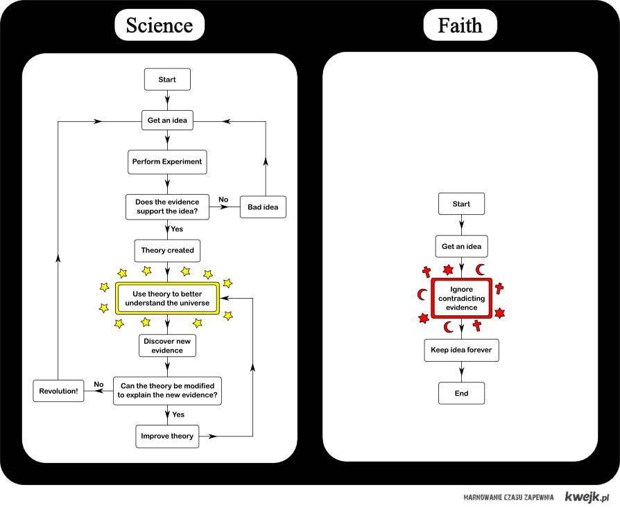 ateizm i nauka
