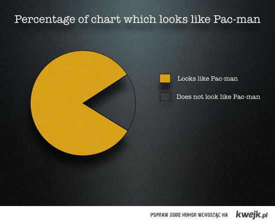 Wykres Pac-Man