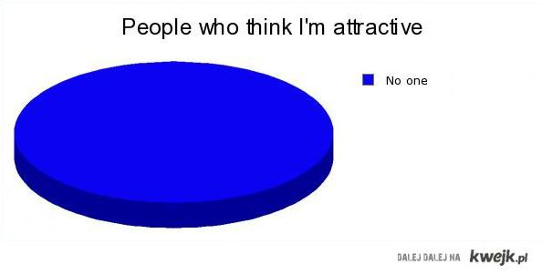 People who think I'm attractive