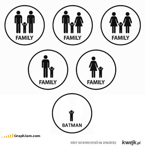 typy rodzin