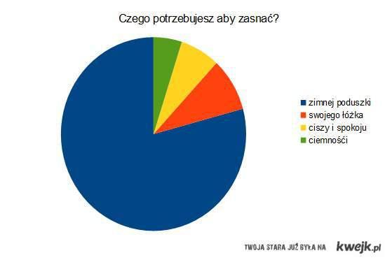 wykres ;D