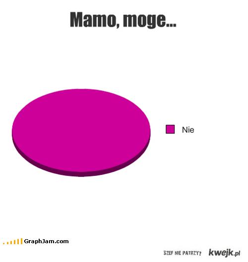 Mamo, mogę...